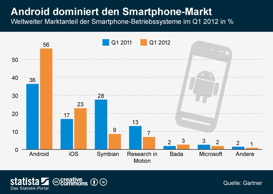 Smartphone Betriebssystem Statistik
