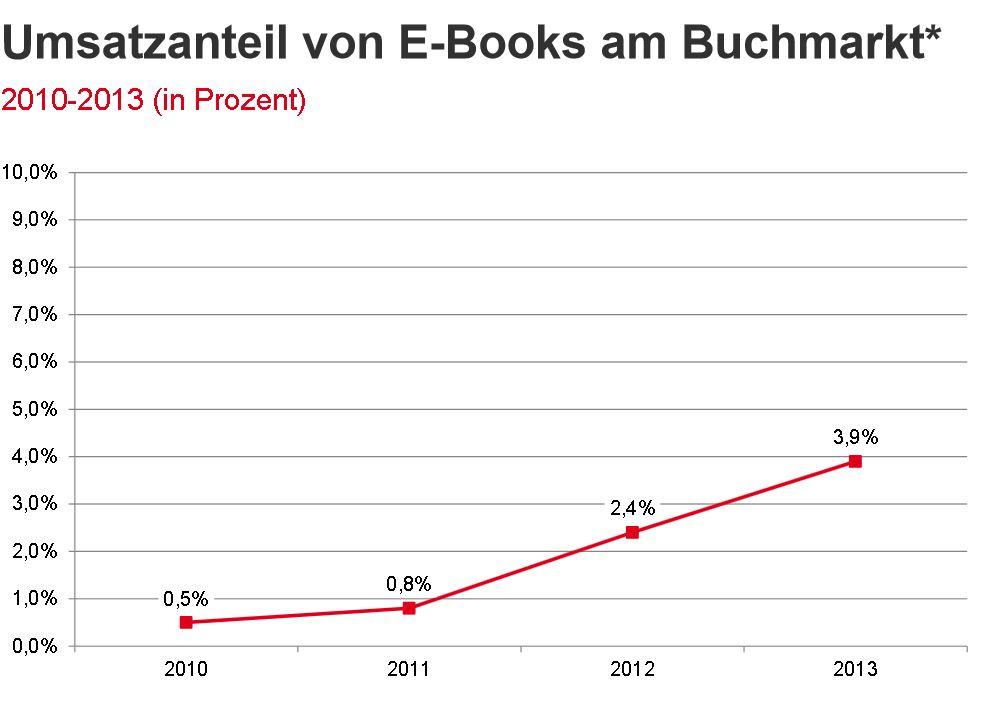 Umsatzanteil der eBooks im Buchmarkt 2013