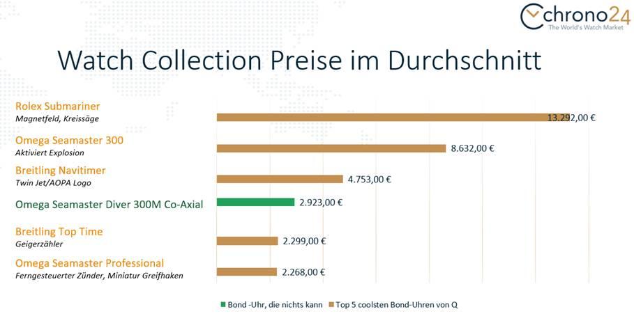 Durchschnittliche Preise der James Bond Armbanduhren